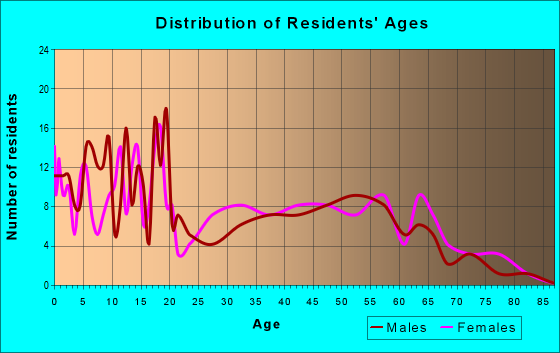 Age and Sex of Residents in zip code 78829