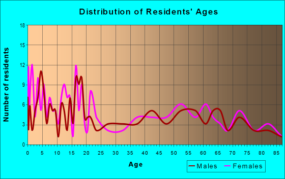 Age and Sex of Residents in zip code 78830