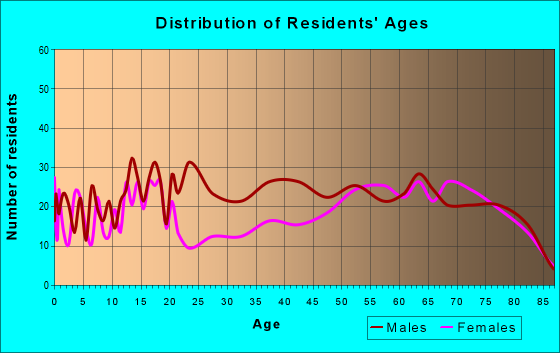Age and Sex of Residents in zip code 78832