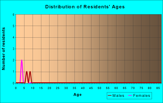 Age and Sex of Residents in zip code 78851