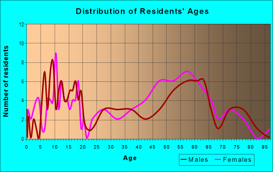 Age and Sex of Residents in zip code 78886