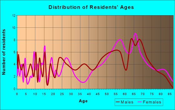 Age and Sex of Residents in zip code 78932
