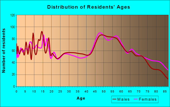 Age and Sex of Residents in zip code 78945