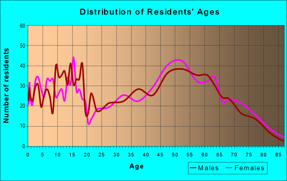 Age and Sex of Residents in zip code 78947
