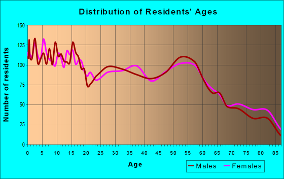 Age and Sex of Residents in zip code 79007