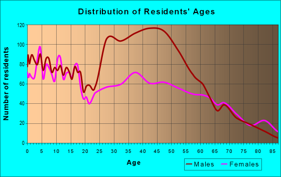 Age and Sex of Residents in zip code 79022