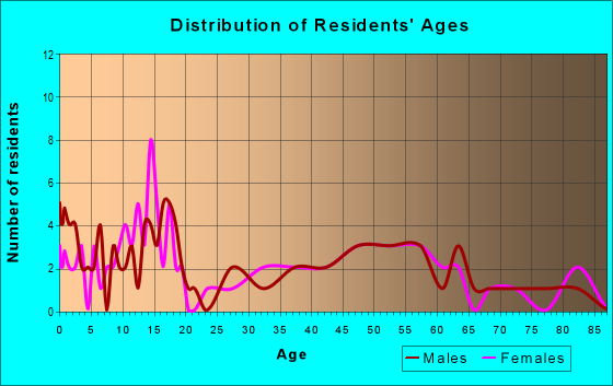 Age and Sex of Residents in zip code 79024