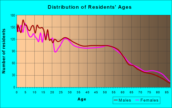 Age and Sex of Residents in zip code 79029