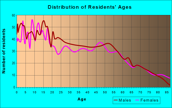 Age and Sex of Residents in zip code 79035