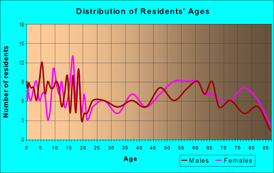 Age and Sex of Residents in zip code 79057