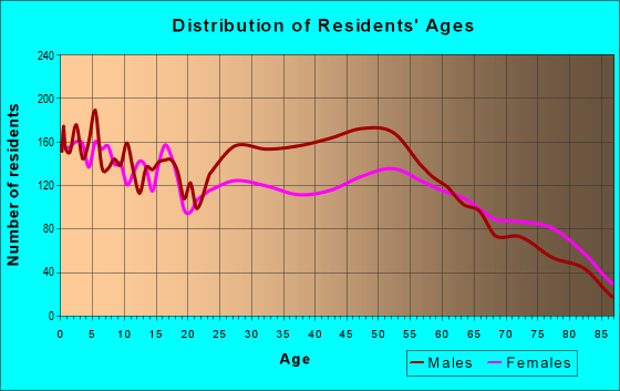 Age and Sex of Residents in zip code 79065