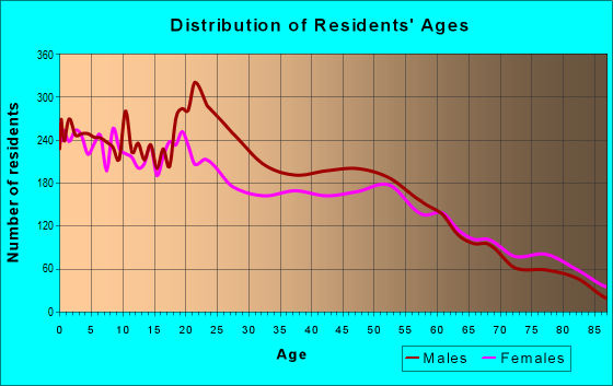 Age and Sex of Residents in zip code 79072