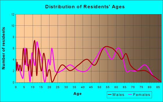 Age and Sex of Residents in zip code 79080