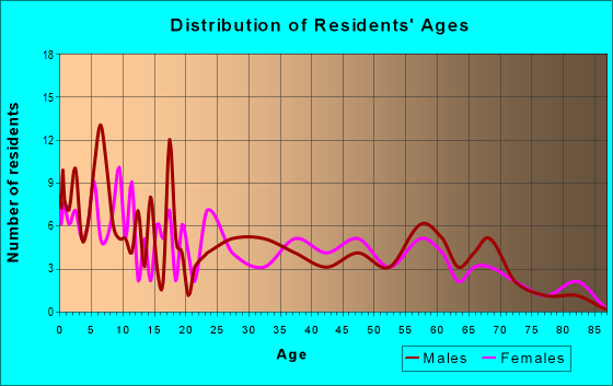 Age and Sex of Residents in zip code 79087