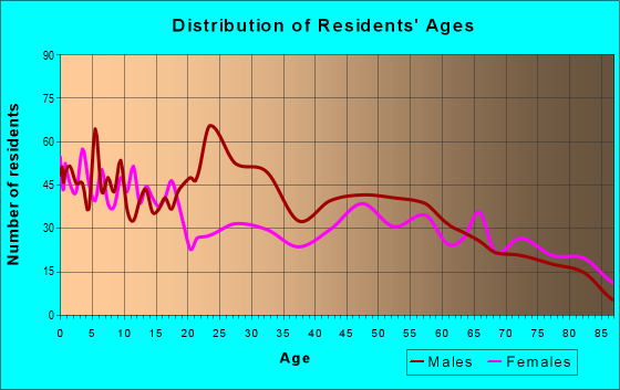 Age and Sex of Residents in zip code 79088