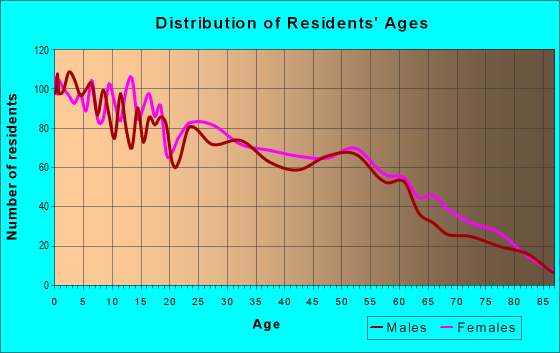 Age and Sex of Residents in zip code 79103