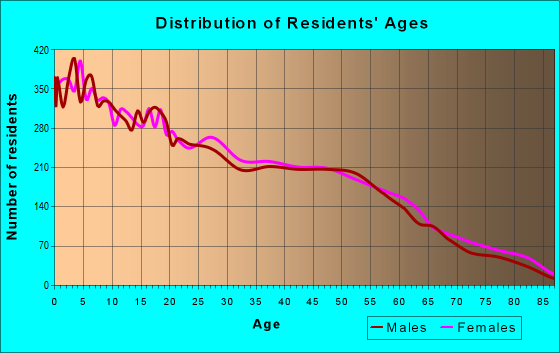 Age and Sex of Residents in zip code 79107