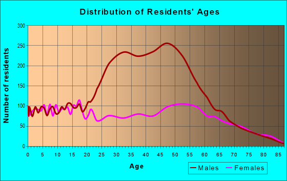 Age and Sex of Residents in zip code 79108