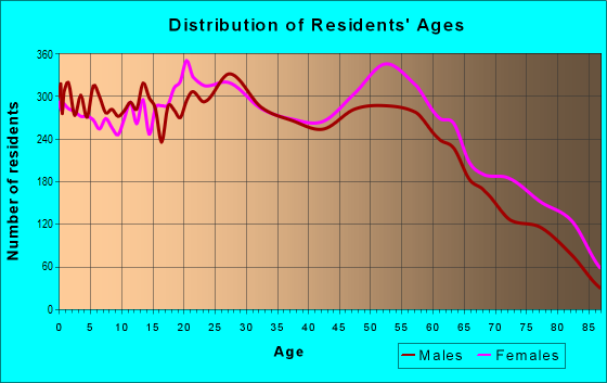 Age and Sex of Residents in zip code 79109