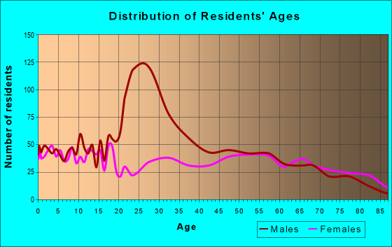Age and Sex of Residents in zip code 79201