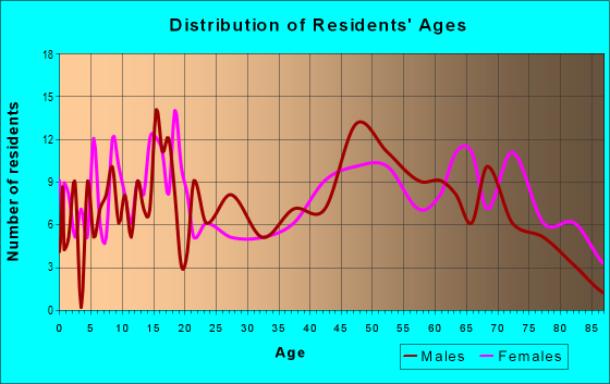Age and Sex of Residents in zip code 79227