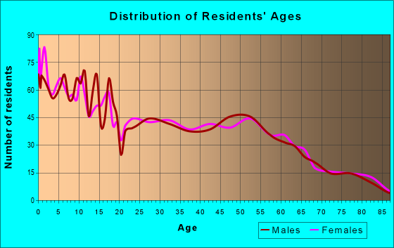 Age and Sex of Residents in zip code 79323