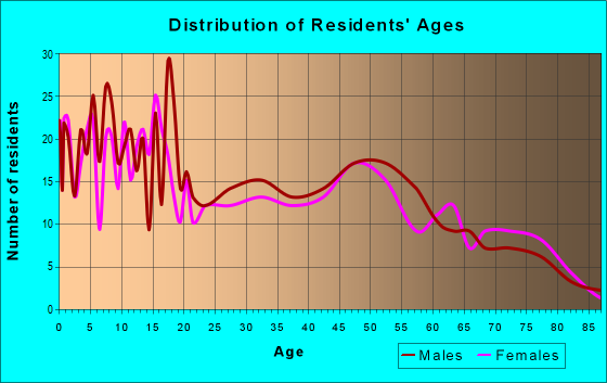 Age and Sex of Residents in zip code 79325