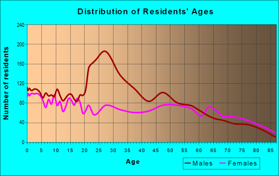 Age and Sex of Residents in zip code 79331