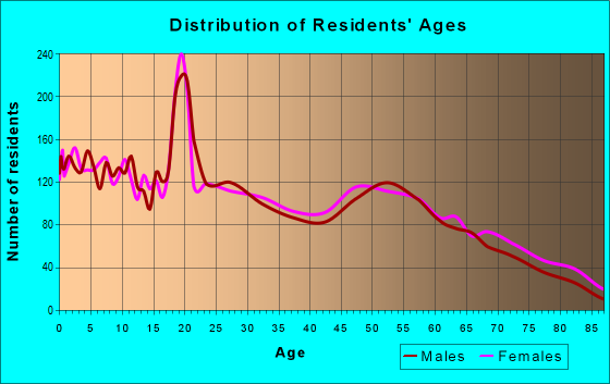 Age and Sex of Residents in zip code 79336