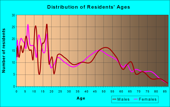 Age and Sex of Residents in zip code 79355