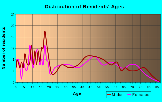 Age and Sex of Residents in zip code 79358