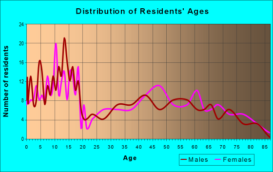 Age and Sex of Residents in zip code 79371