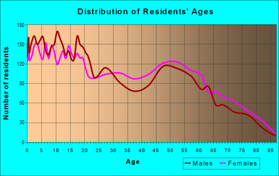 Age and Sex of Residents in zip code 79403