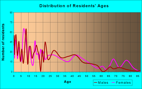Age and Sex of Residents in zip code 79405