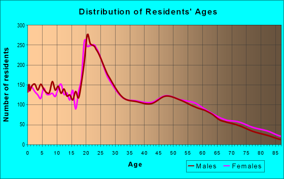 Age and Sex of Residents in zip code 79407