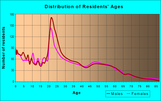 Age and Sex of Residents in zip code 79411