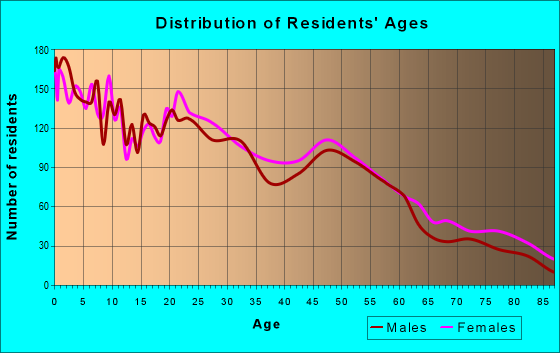 Age and Sex of Residents in zip code 79412