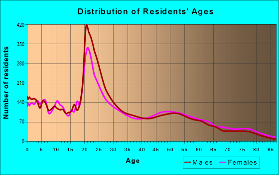 Age and Sex of Residents in zip code 79415