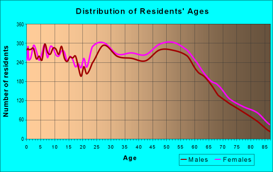 Age and Sex of Residents in zip code 79424