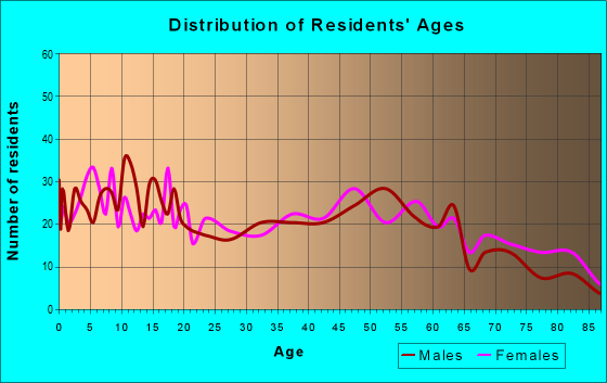 Age and Sex of Residents in zip code 79501