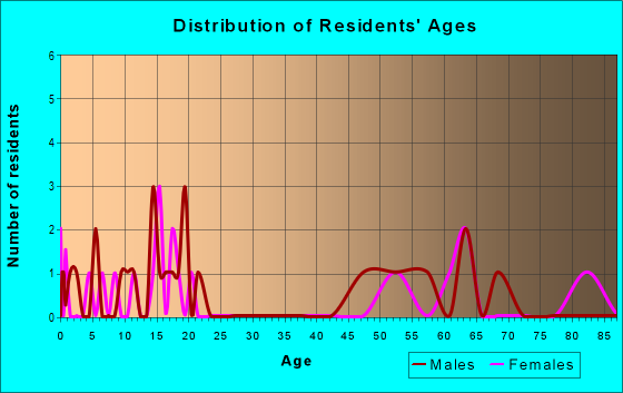 Age and Sex of Residents in zip code 79518