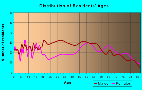 Age and Sex of Residents in zip code 79521