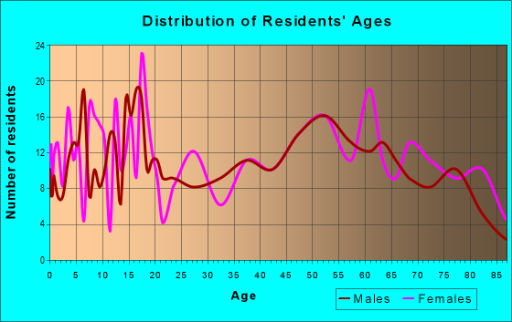 Age and Sex of Residents in zip code 79546