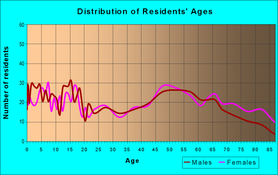 Age and Sex of Residents in zip code 79553
