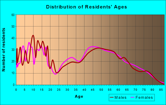 Age and Sex of Residents in zip code 79562