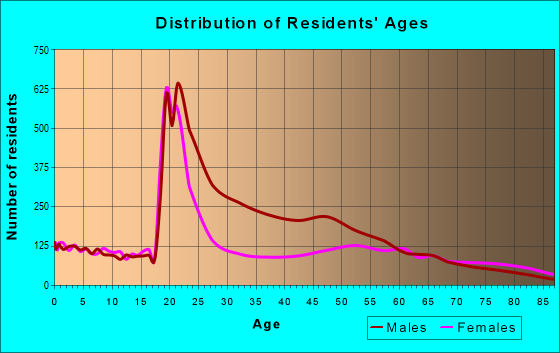 Age and Sex of Residents in zip code 79601