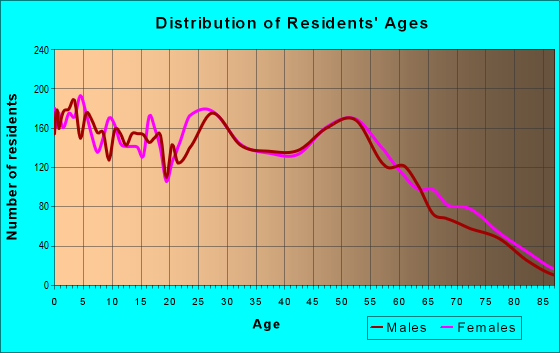 Age and Sex of Residents in zip code 79602