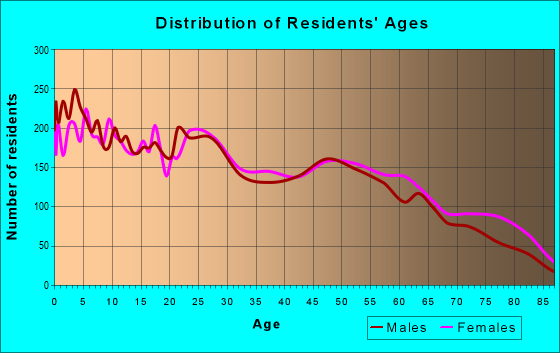 Age and Sex of Residents in zip code 79603