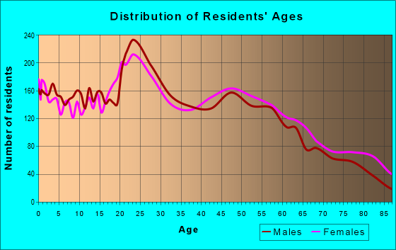 Age and Sex of Residents in zip code 79606