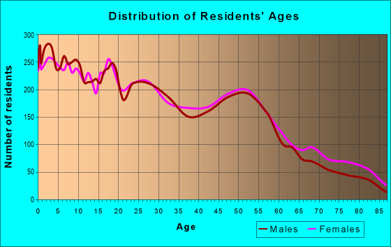 Age and Sex of Residents in zip code 79701